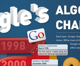 Google's Algorithm Changes